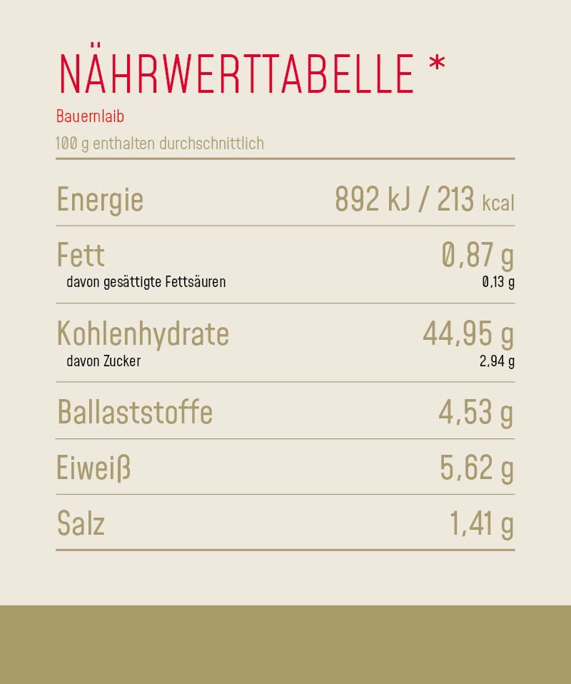 Nährwerttabelle_Produkt_Bauernlaib