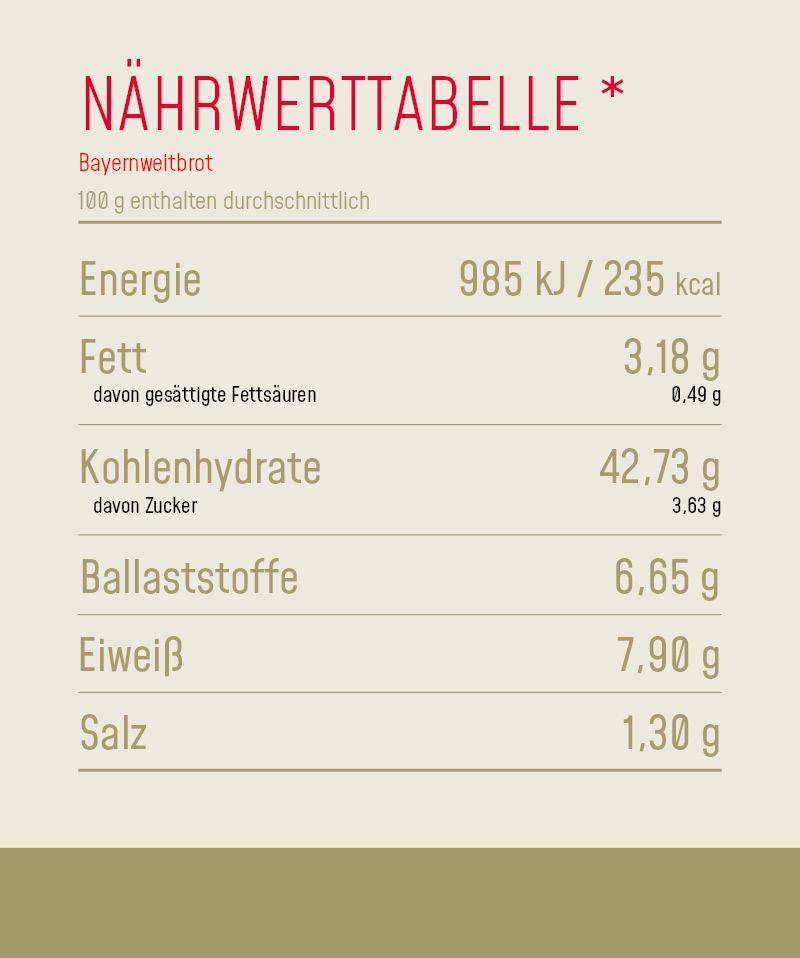 Nährwerttabelle_Produkt_Bayernweitbrot
