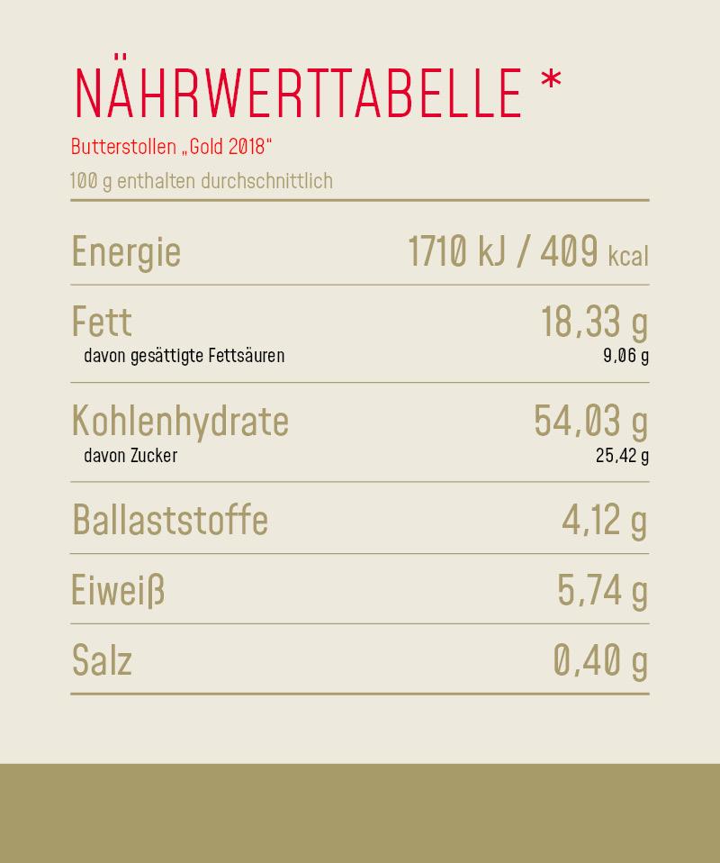 Nährwerttabelle_Produkt_Butterstollen