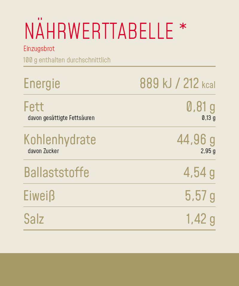 Nährwerttabelle_Produkt_Einzugsbrot