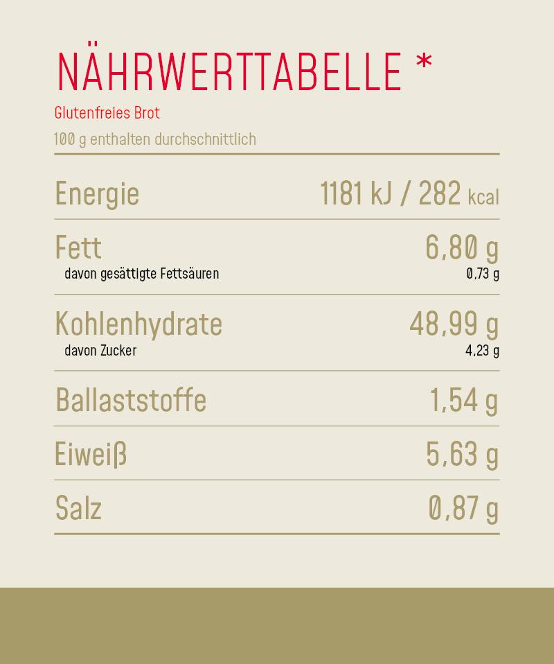 Nährwerttabelle_Produkt_Glutenfreies_Brot