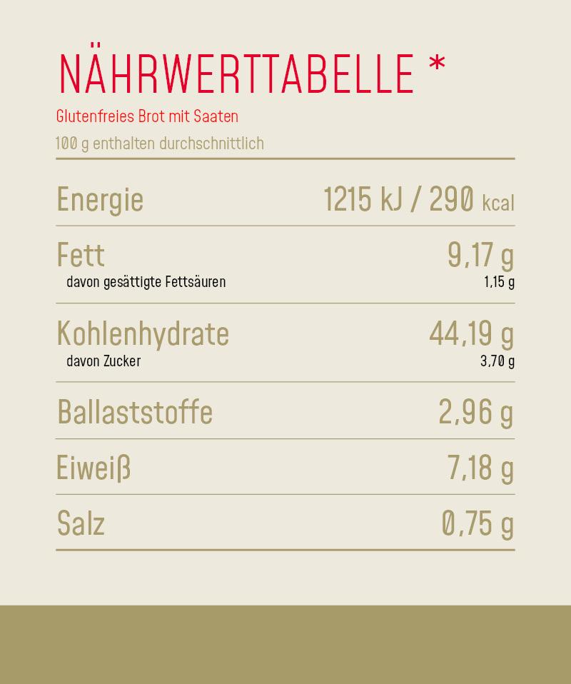 Nährwerttabelle_Produkt_Glutenfreies_Brot_mit_Saaten