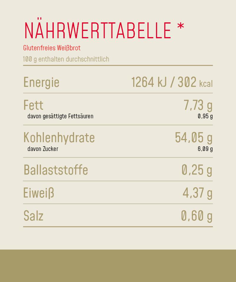 Nährwerttabelle_Produkt_Glutenfreis_Weißbrot