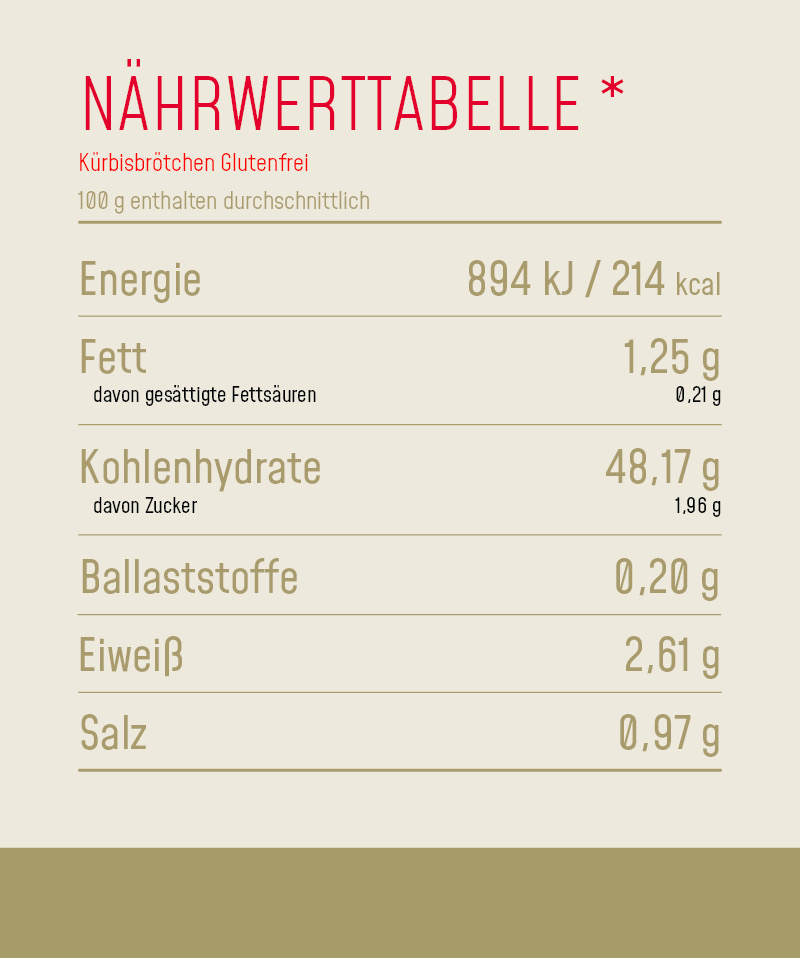 Nährwerttabelle_Produkt_Kürbisbrötchen_Glutenfrei