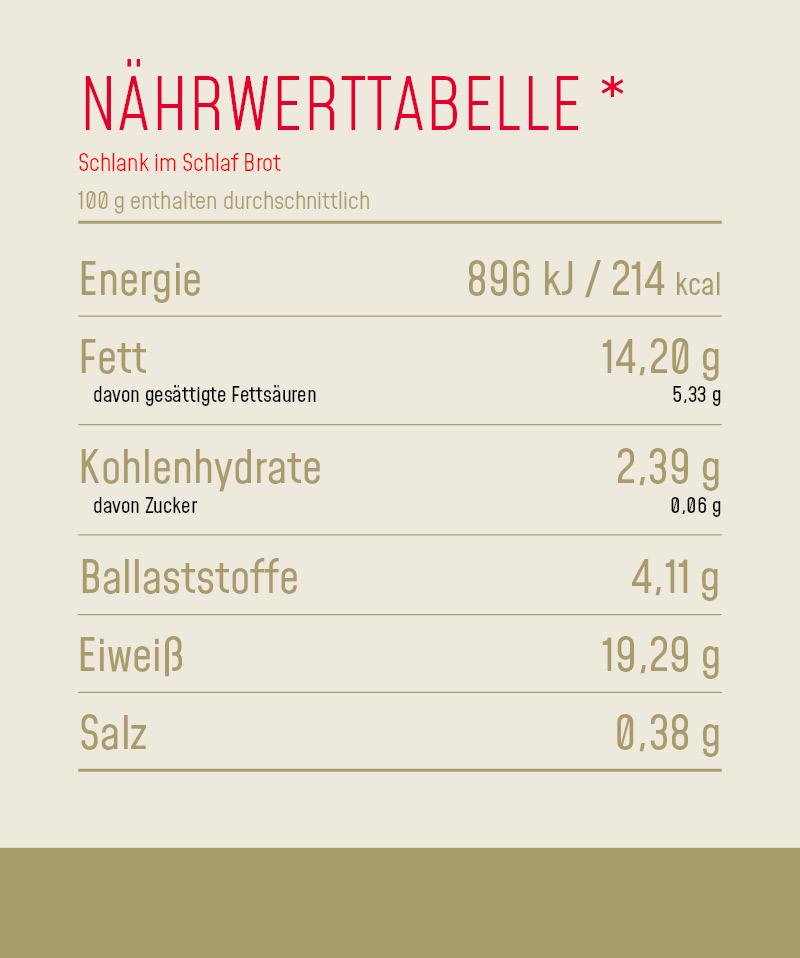 Nährwerttabelle_Produkt_Schlank_im_Schlaf_Brot