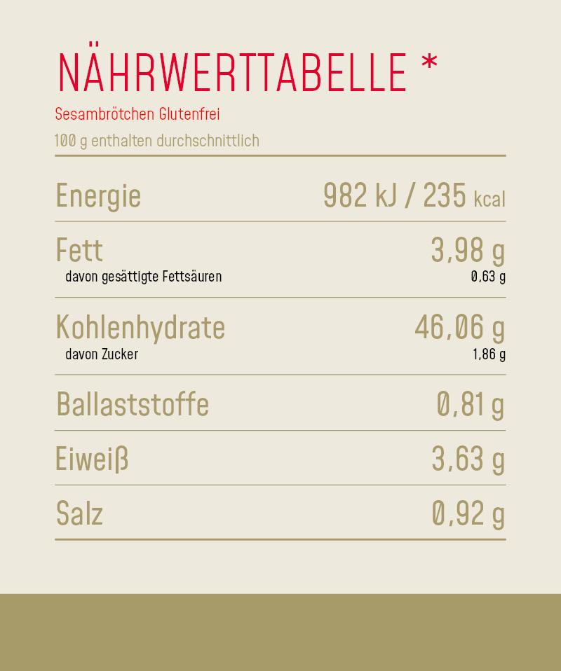 Nährwerttabelle_Produkt_Sesambröchten_Glutenfrei