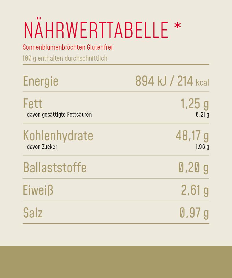 Nährwerttabelle_Produkt_Sonnenblumenbrötchen_Glutenfrei